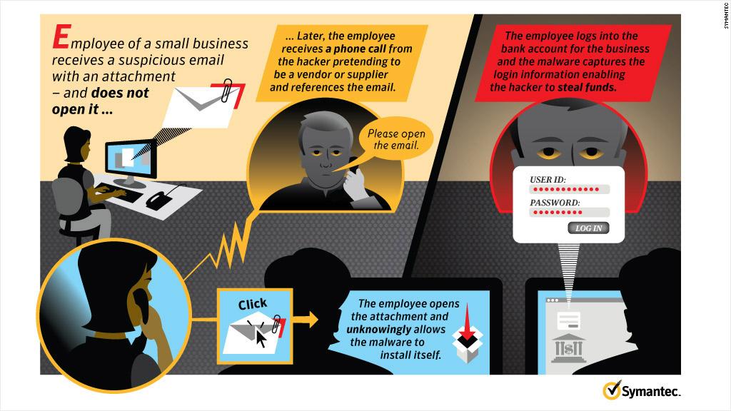 ஆன்லைன் மோசடிகள் - பதிவிறக்கம் +  சைபர் கஃபே +மின்னஞ்சல் மோசடி Phishing-and-vishing-campaign-attack